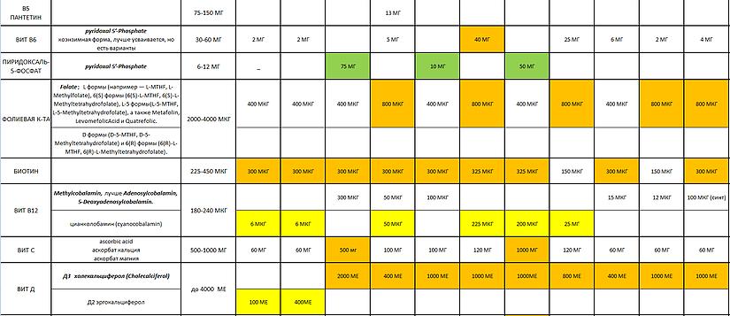 Как выбрать ВМК на iHerb2